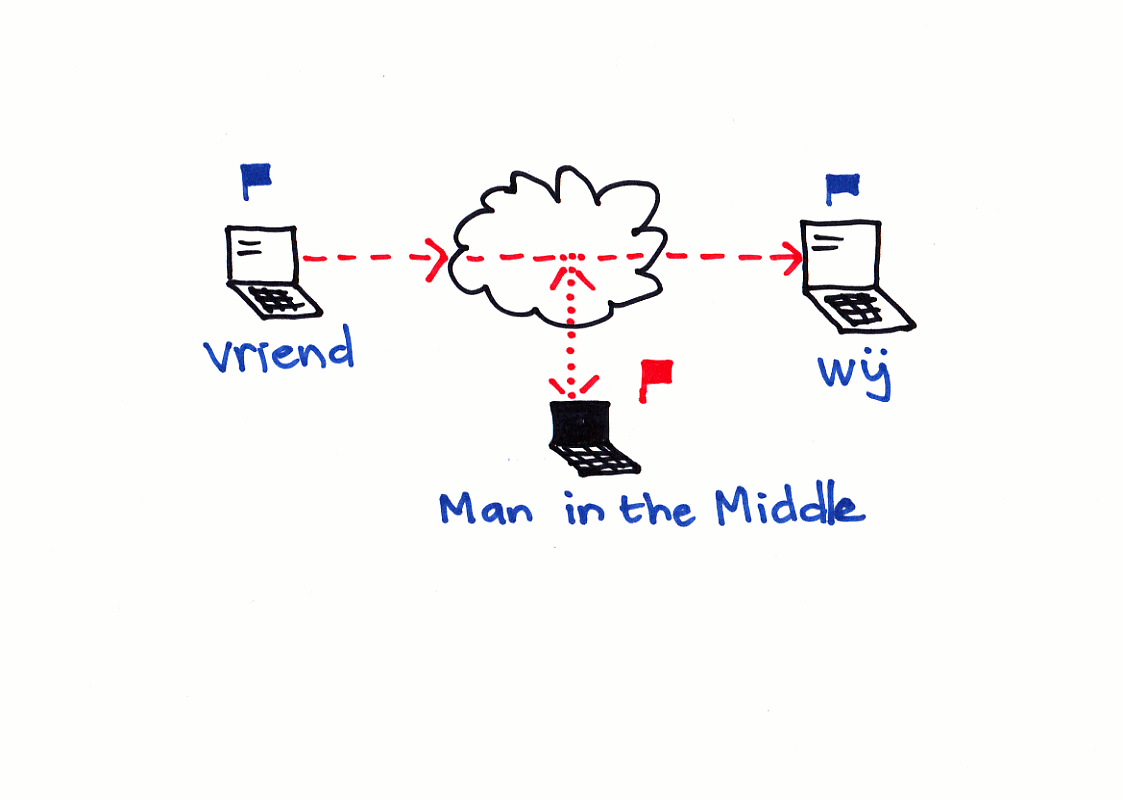 Cloud en Man in the Middle